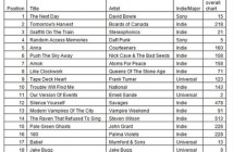 indie_chart_jan-june_500x434